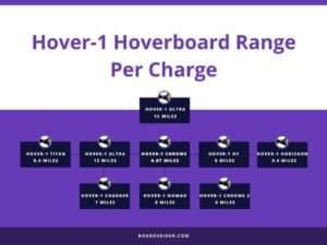 Hover 1 Hoverboard Range
