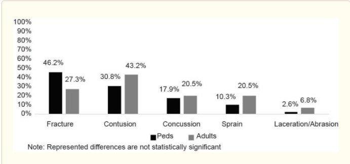 Hoverboard Injury statistics